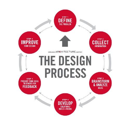 standard design process diagram: Define, Research, Brainstorm, Develop, Feedback, Improve